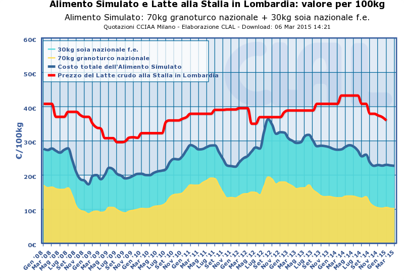 Il grafico confronta il valore di 100kg di Alimento Simulato con il prezzo del latte alla stalla in Lombardia