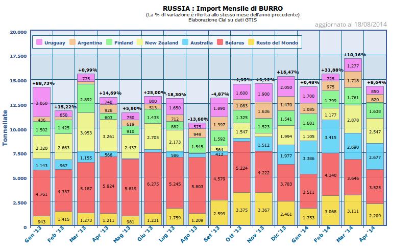CLAL.it - Russia: Import Mensile di Burro (HS.0405)