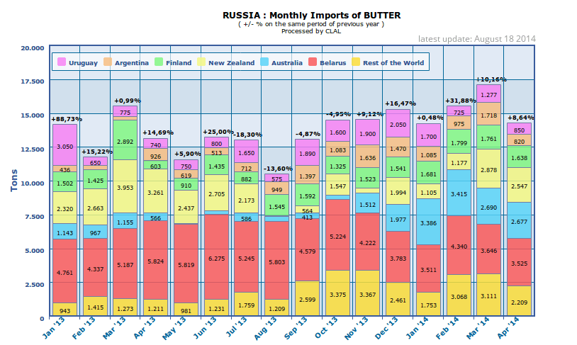 CLAL.it - Russia: Monthly Imports of Butter (HS.0405)