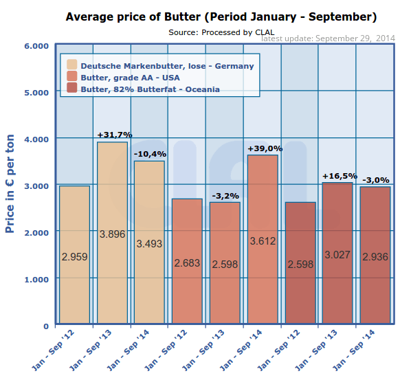 CLAL.it - Prices of Butter (Jan-Sep) in Germany, USA and Oceania