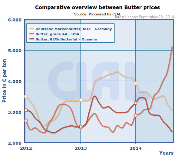 CLAL.it - Prices of Butter in Germany, USA and Oceania