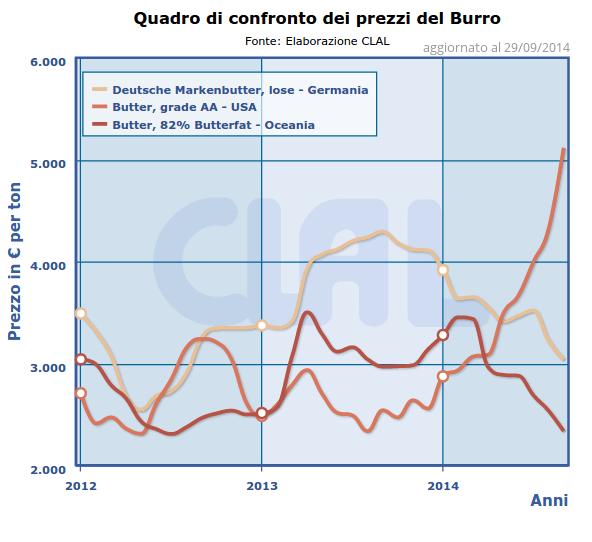 CLAL.it - Confronto dei Prezzi del Burro in Oceania, Germania e Stati Uniti