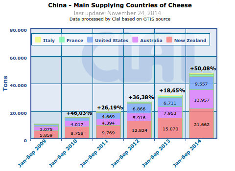 CLAL.it - China: main supplying countries of Cheese