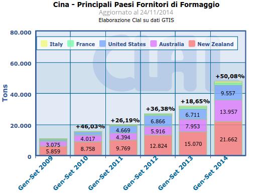 CLAL.it - Cina: Principali Paesi fornitori di formaggio