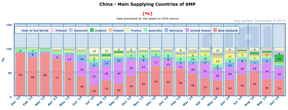 CLAL.it - China: Main Supplying Countries of SMP