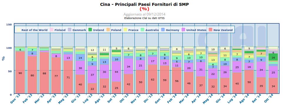 CLAL.it - Cina: Share dei principali Paesi fornitori di SMP