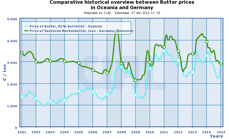 CLAL.it - Butter Prices in Oceania and Germany