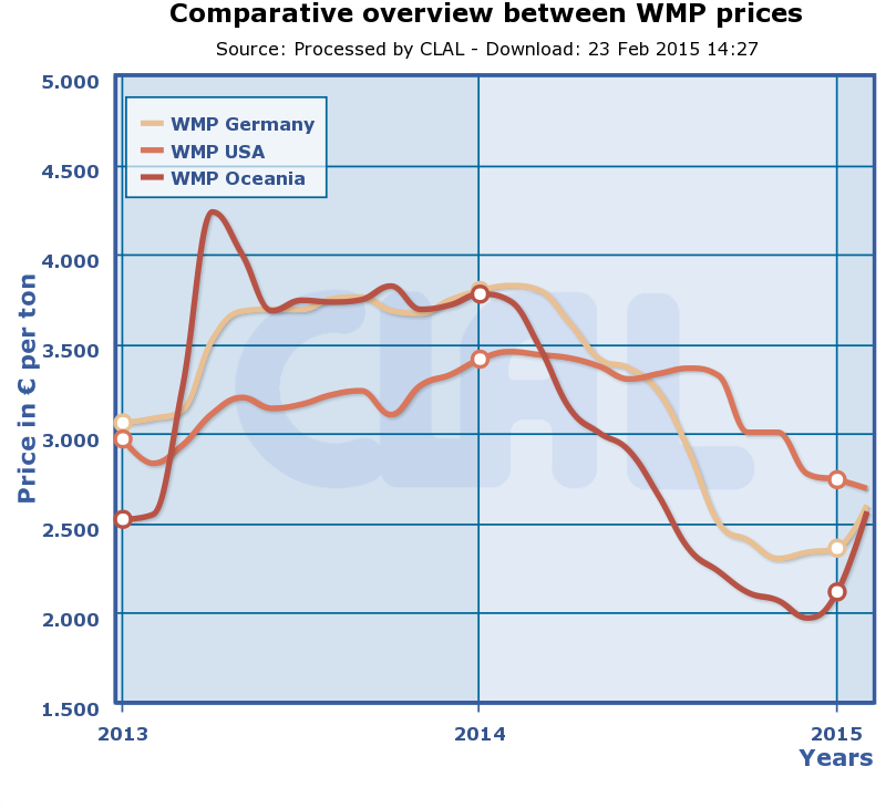 CLAL.it - WMP prices in Germany, US and Oceania