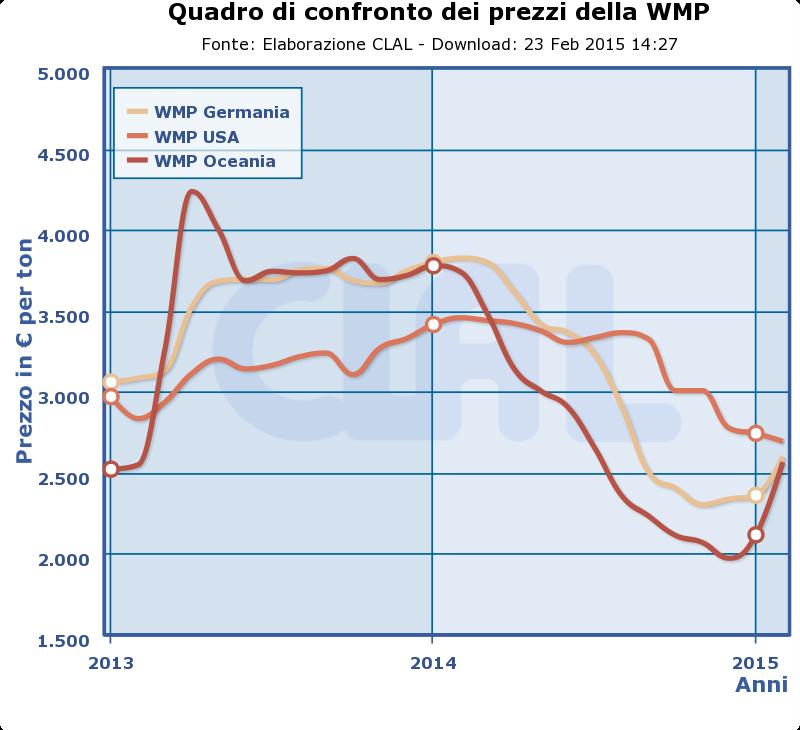 CLAL.it - Prezzi della WMP in Germania, Stati Uniti ed Oceania