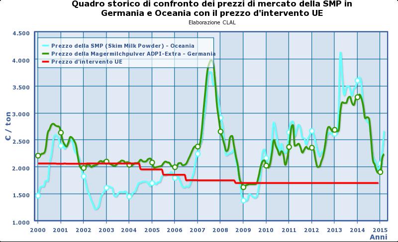 CLAL.it - Prezzi della SMP in Germania e Oceania, e prezzo d'intervento UE