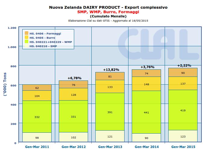 Nel periodo Gennaio - Marzo 2015 l'export di Burro neozelandese è diminuito del 7.2% rispetto allo stesso periodo dell'anno precedente. L'export di formaggio ed SMP è invece aumentato, rispettivamente del 21.9% e del 36.4%.