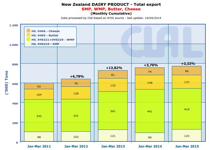 New Zealand's January to March Butter exports fall 7.2% y-o-y. Cheese and SMP exports increased by 21.9% and 36.4% respectively on the same period