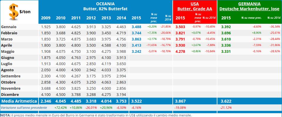 I prezzi dell burro in Oceania si collocano ai valori più bassi tra i prezzi mondiali