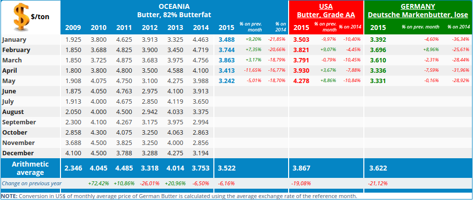 Oceania Butter prices are on the low end of the global market.