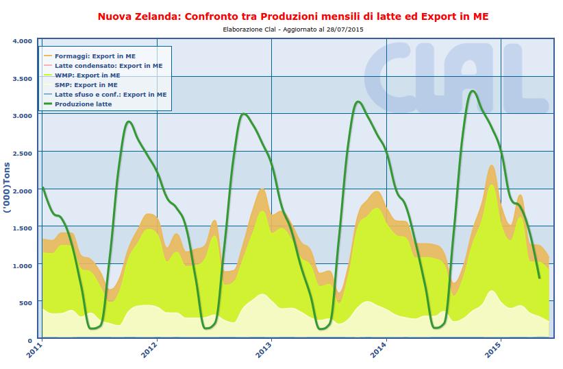 CLAL.it - Nuova Zelanda: Produzioni di latte ed Export in ME (equivalente latte)