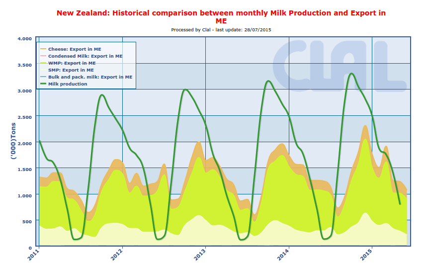 CLAL.it - New Zealand: Milk Production and Dairy Export in ME (Milk Equivalent)