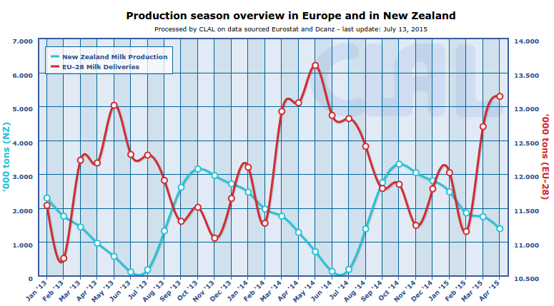 CLAL.it - Milk production seasons in New Zealand and Europe