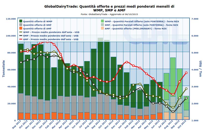 CLAL.it - Risultati Asta Global Dairy Trade di oggi, 6 Ottobre 2015