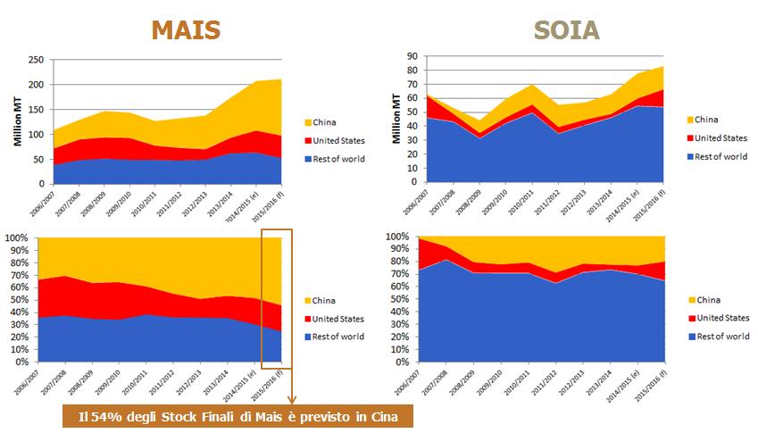 CLAL.it - Stock finali di Mais e Soia