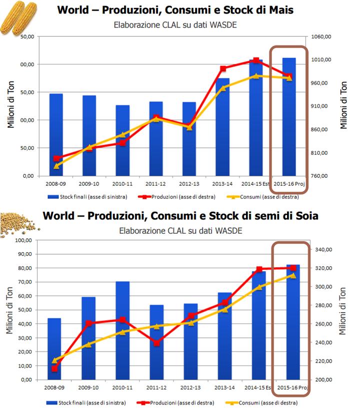 CLAL.it - Produzioni, consumi e stock