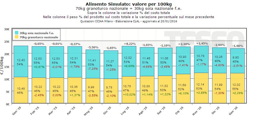 CLAL.it - Alimento Simulato