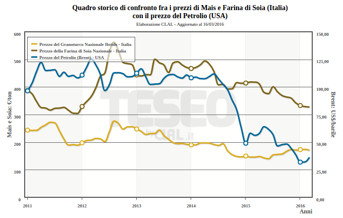 TESEO - Italia: Prezzi del Mais e della Soia