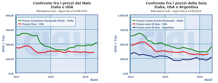 CLAL.it - World: Prezzi Mais e Soia