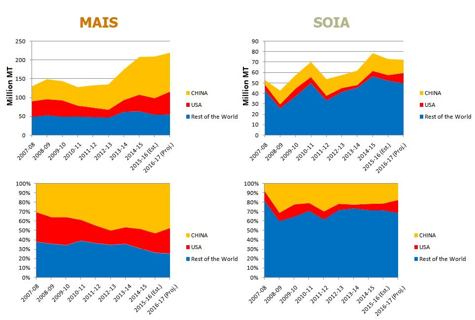 CLAL.it – Stock finali di Mais e Soia
