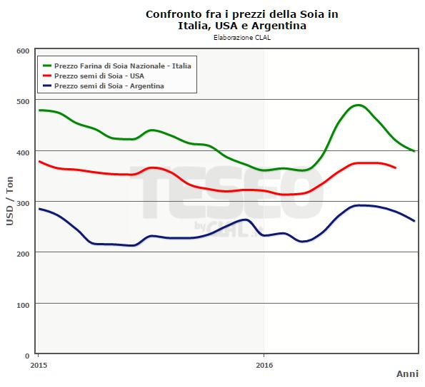 TESEO - Confronto fra i prezzi della Soia in Italia, USA e Argentina