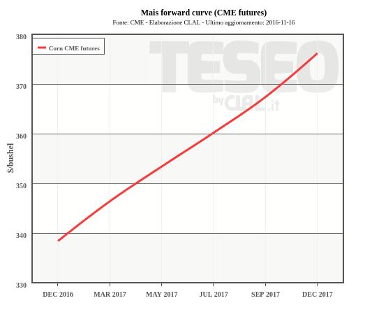 Mais forward curve (CME futures)