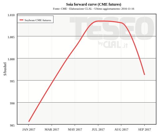 Soia forward curve (CME futures)