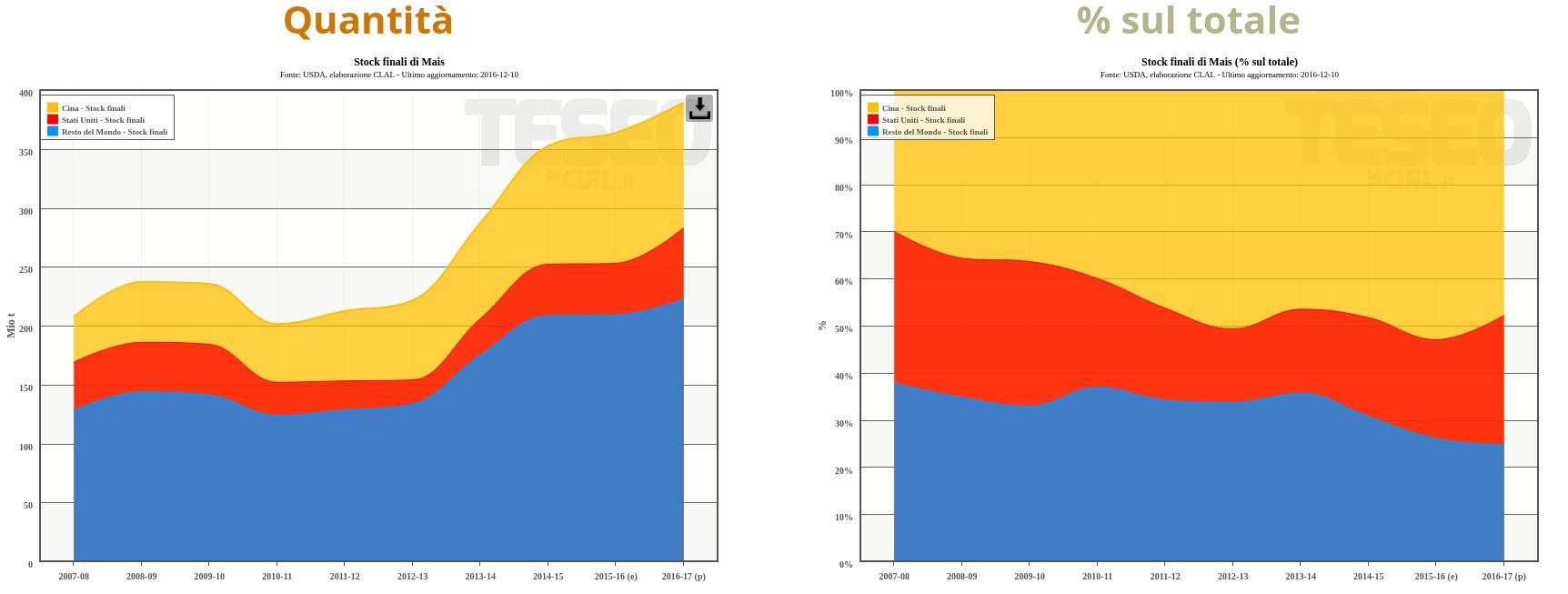World - Stock finali di Mais, totale e % sul totale