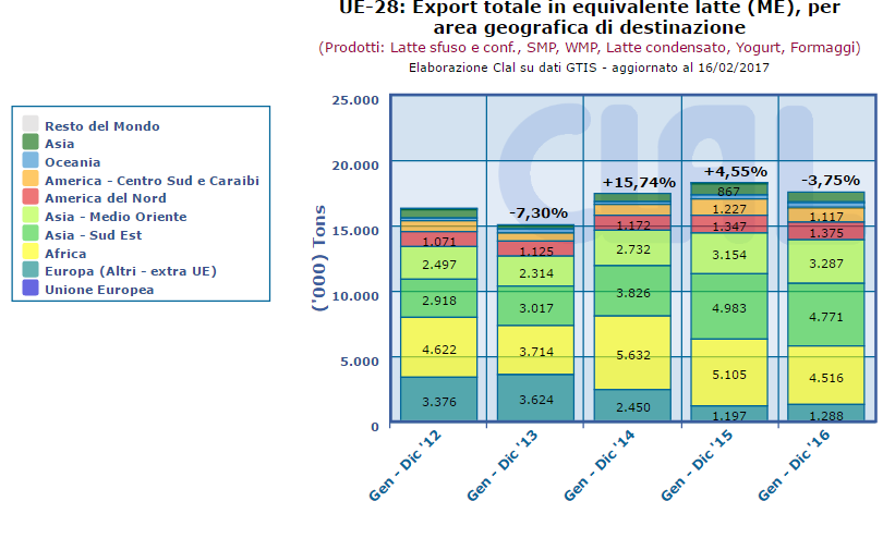 CLAL.it – UE-28: Export Totale in Milk Equivalent (ME) per area geografica di destinazione