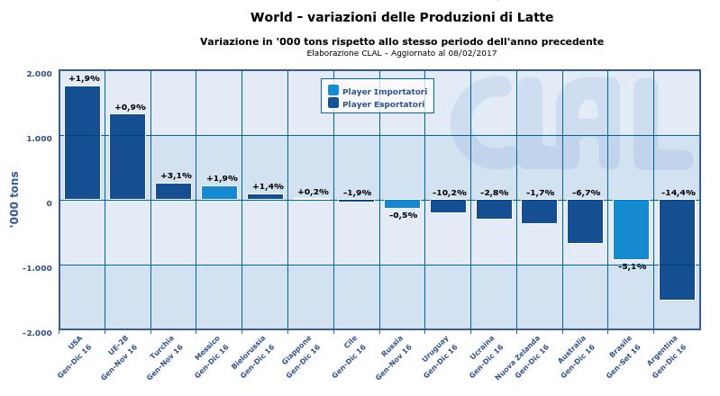 CLAL.it - Variazioni delle produzioni di latte nel Mondo