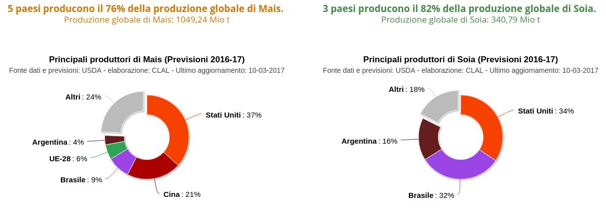 Mais e Soia - principali produttori