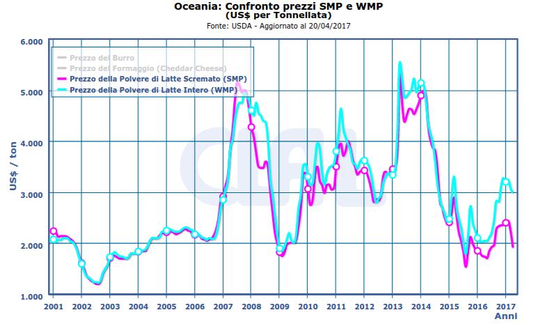 CLAL.it – Differenziale tra i prezzi di SMP e WMP in Oceania