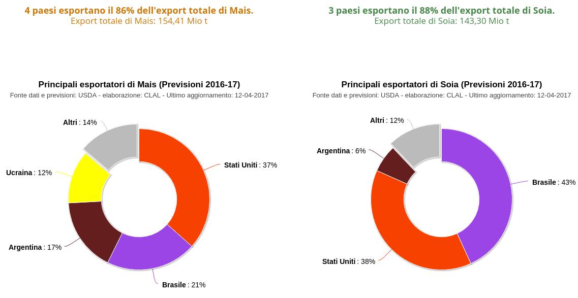 Mais e Soia - Principali esportatori (Previsioni 2016-17)
