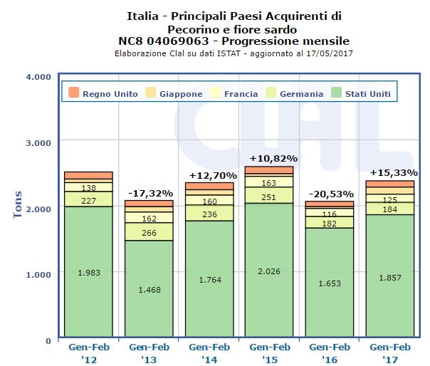 CLAL.it - Italia: Principali acquirenti di Pecorino e Fiore Sardo (cumulato mensile)