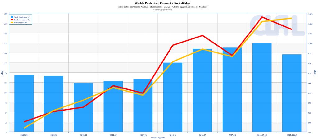 World – Produzioni, Consumi e Stock di Mais