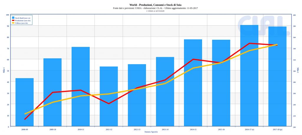 World – Produzioni, Consumi e Stock di Soia