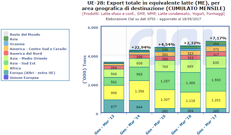 CLAL.it – UE-28: Export Totale in Milk Equivalent (ME) per area geografica di destinazione (cumulato mensile)