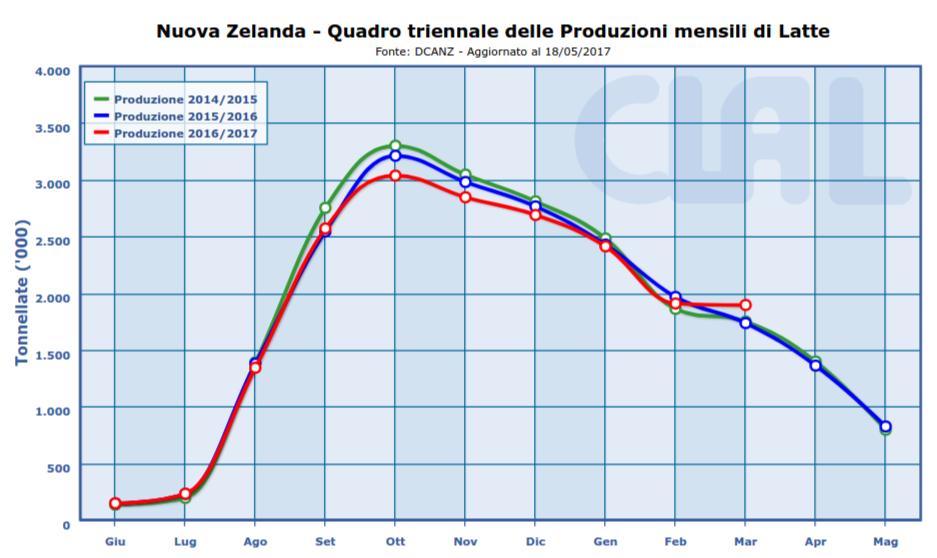 Nuova Zelanda: produzione di latte in aumento in Marzo