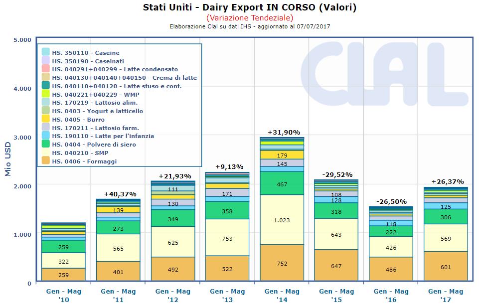 CLAL.it - USA: Dairy Export Totale cumulato (VALORI)