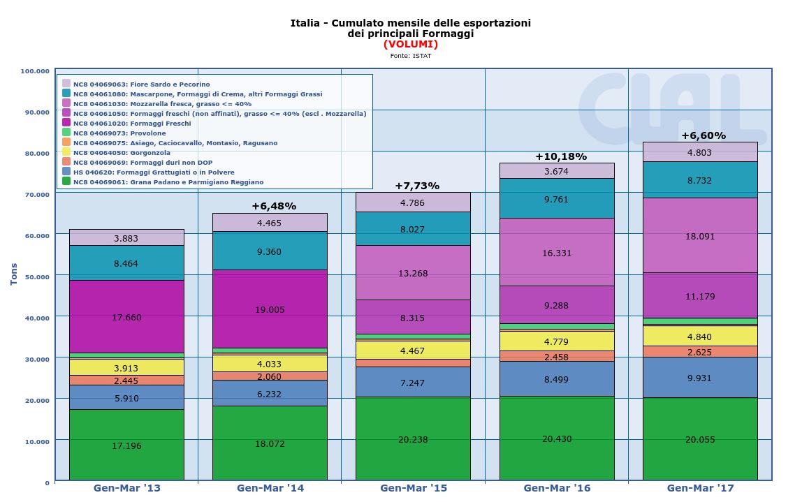 CLAL.it - Italia: Export dei principali Formaggi