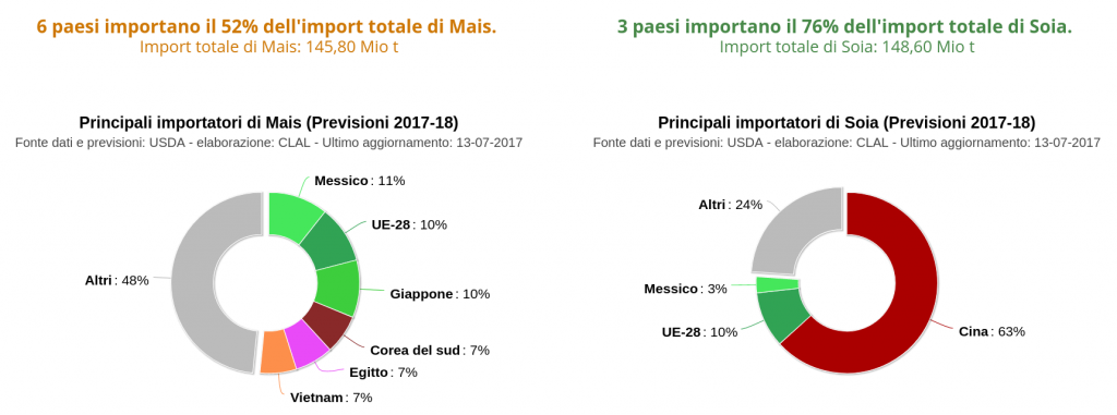 Principali importatori mondiali di Mais e Soia - share sul totale (previsioni 2017-18)