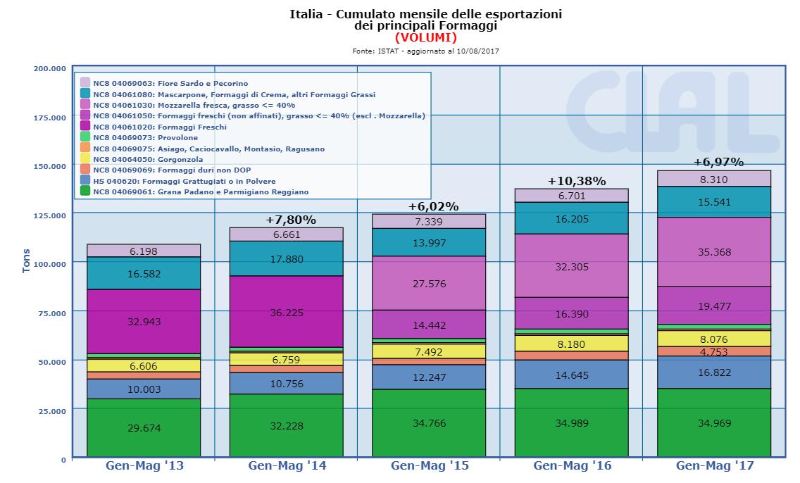 CLAL.it - Italia - Export dei principali formaggi (cumulato mensile)