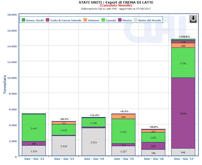 CLAL.it - USA: Export di panna (cumulato mensile)