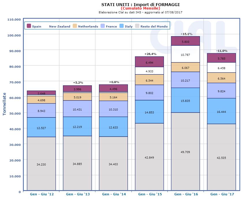 CLAL.it - USA: Import di Formaggi (cumulato mensile)