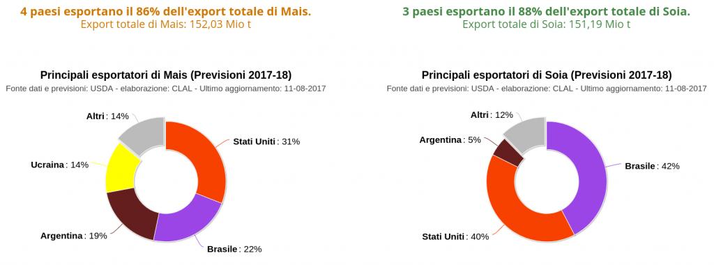 Principali esportatori mondiali di Mais e Soia - share sul totale (previsioni 2017-18)