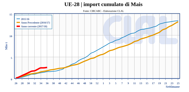 UE-28 | Import settimanale cumulato di Mais